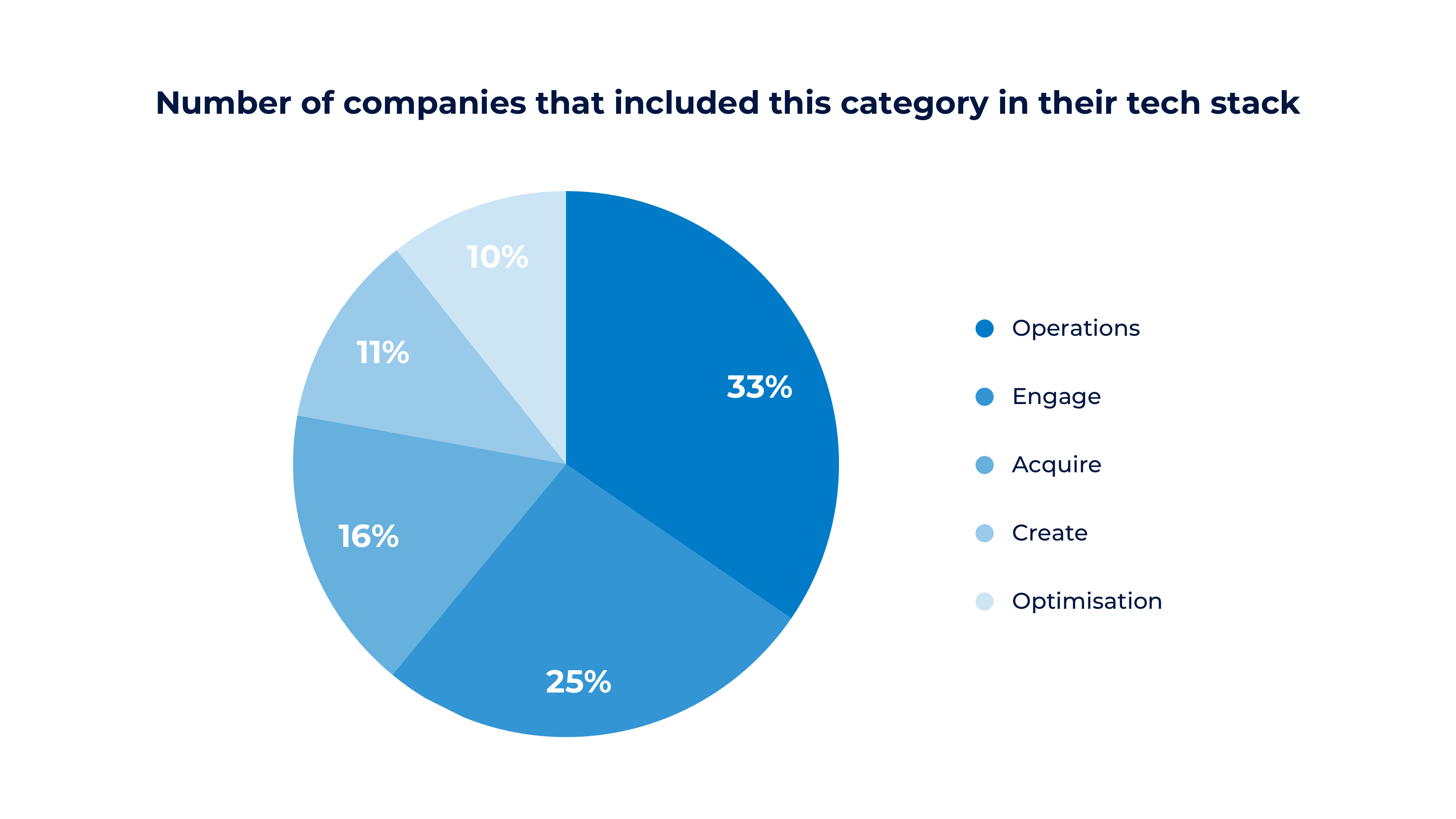 Why categorising your MarTech stack is good for your business
