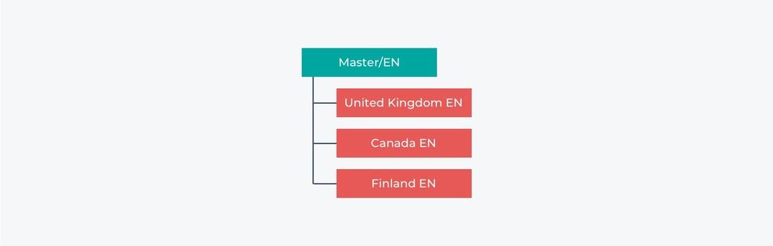 Live copies language structure