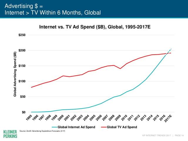 internet-trends-2017-report-14-1024.jpg